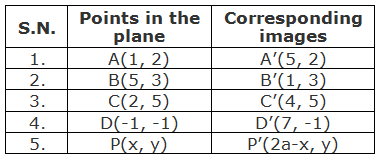 Table of points and their corresponding images under the reflection about the line x = 3.