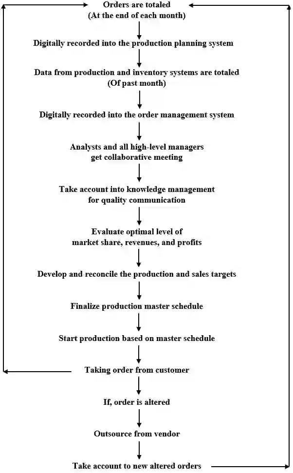 Management Decision Problems │ Case Study