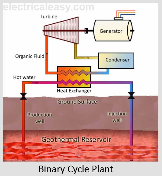 Geothermal Energy and Geothermal Power Plants electricaleasy