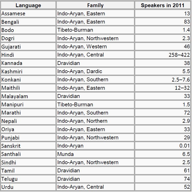 The Myth of the National Language of India | Kristina the