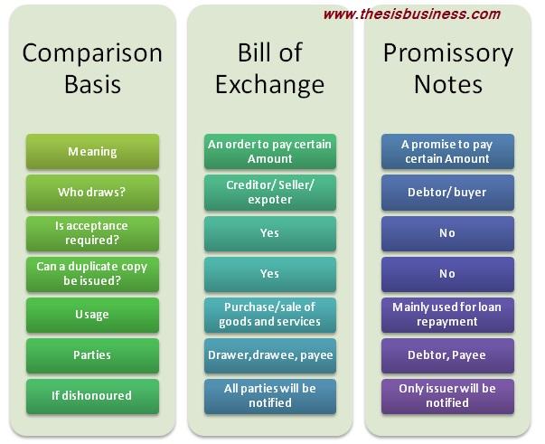 bill of exchange vs promissory notes