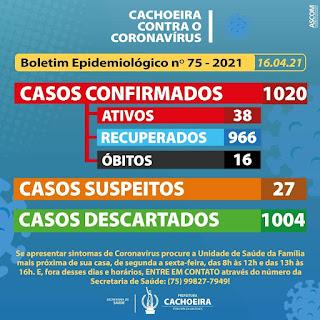 Imagem: Boletim Epidemiológico 16-04-2021