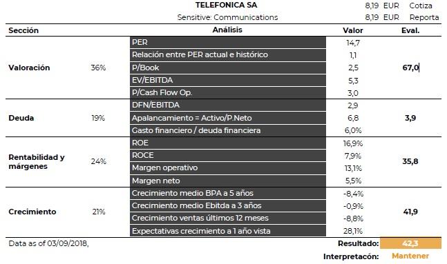 Análisis Fundamental Telefónica