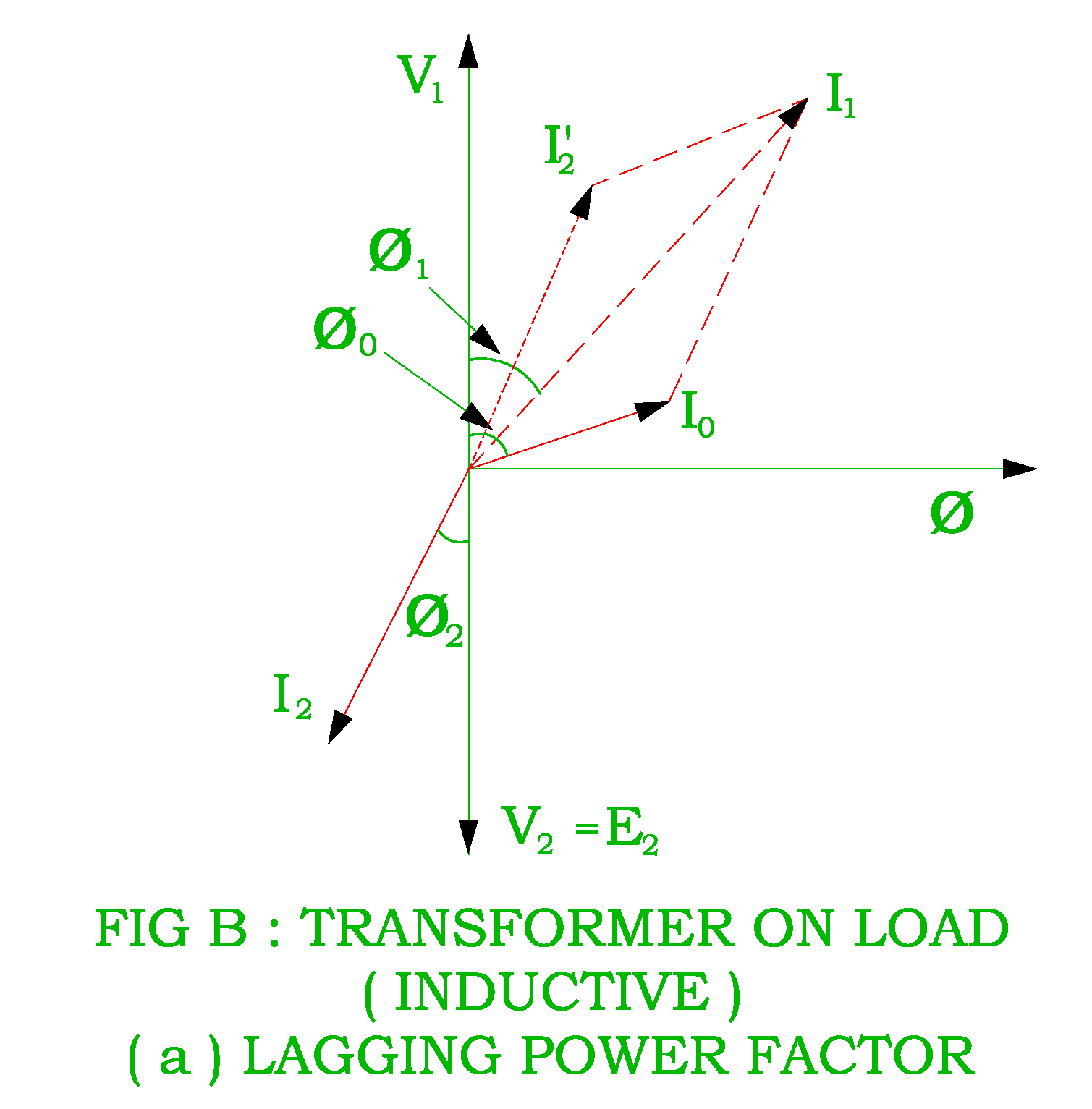 Transformer as a constant flux device transformer on load vector diagram of transformer on load for lagging ccuart Images