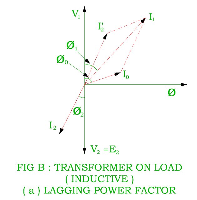 vector-diagram-of-transformer-on-load-for-lagging-power-factor.png