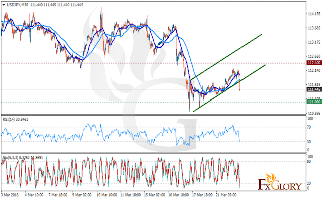 https://fxglory.com/technical-analysis-of-usdjpy-dated-22-03-2016/