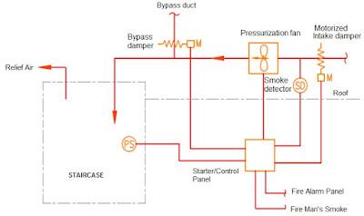 كنترول مراوح تضغيط السلالم ,مراوح تضغيط السلالم - stairwell pressurization ,smoke,smoke management