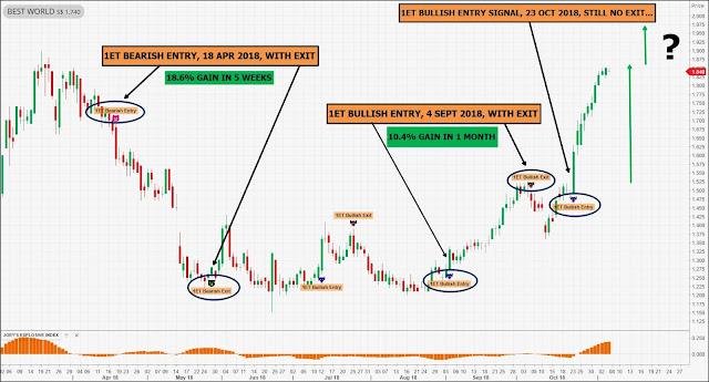 trading on Economists news