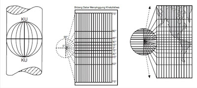 Proyeksi Silinder (Cylindrical)