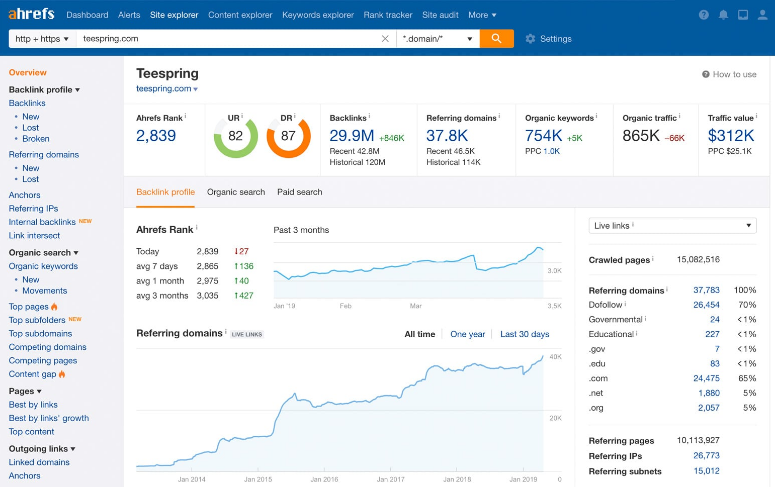 SEMrush VS Ahrefs: Which Is the Best SEO tools in (2020) 2