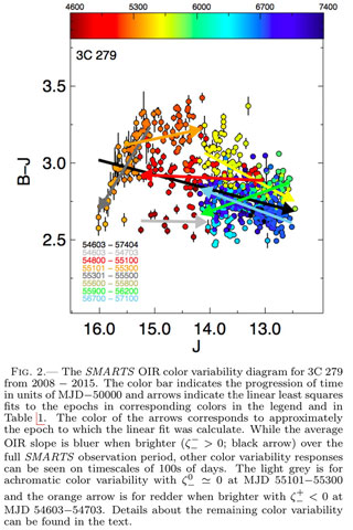 Color variability in blazar 3C279 from 2008 to 2015 (Source: J. Isler, et al, 1706.09891v1, 29 Jun 2017)