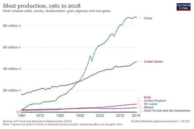 Meat-production-tonnes