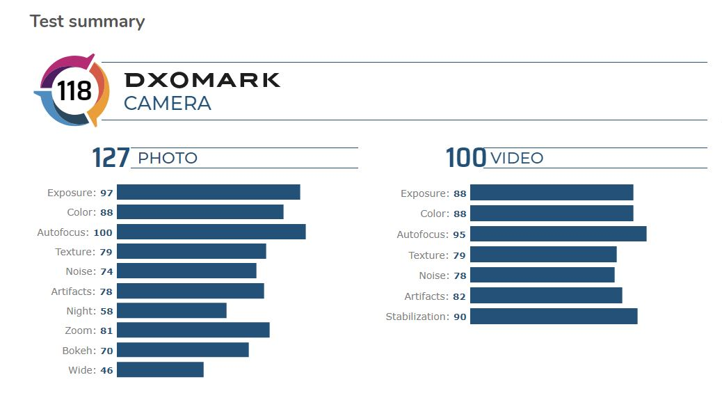Samsung Galaxy S20 + took only 10th place in the DxOMark ranking