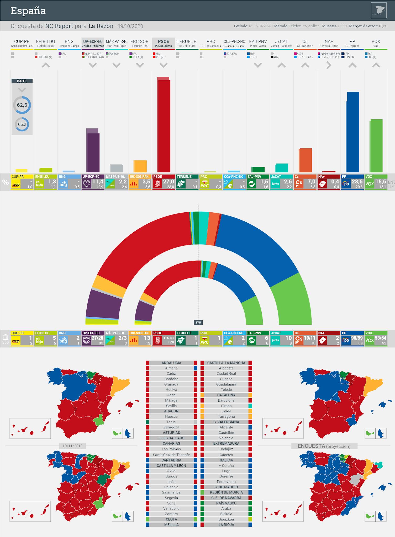 Gráfico de la encuesta para elecciones generales en España realizada por NC Report para La Razón, 19 de octubre de 2020