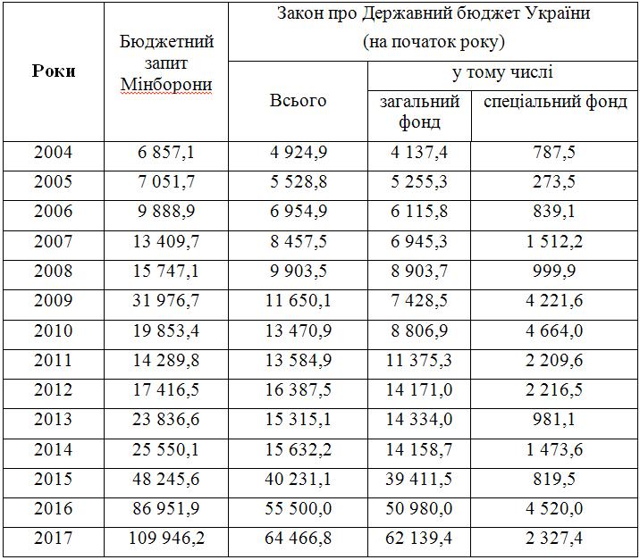 бюджет МОУ 2004-2017