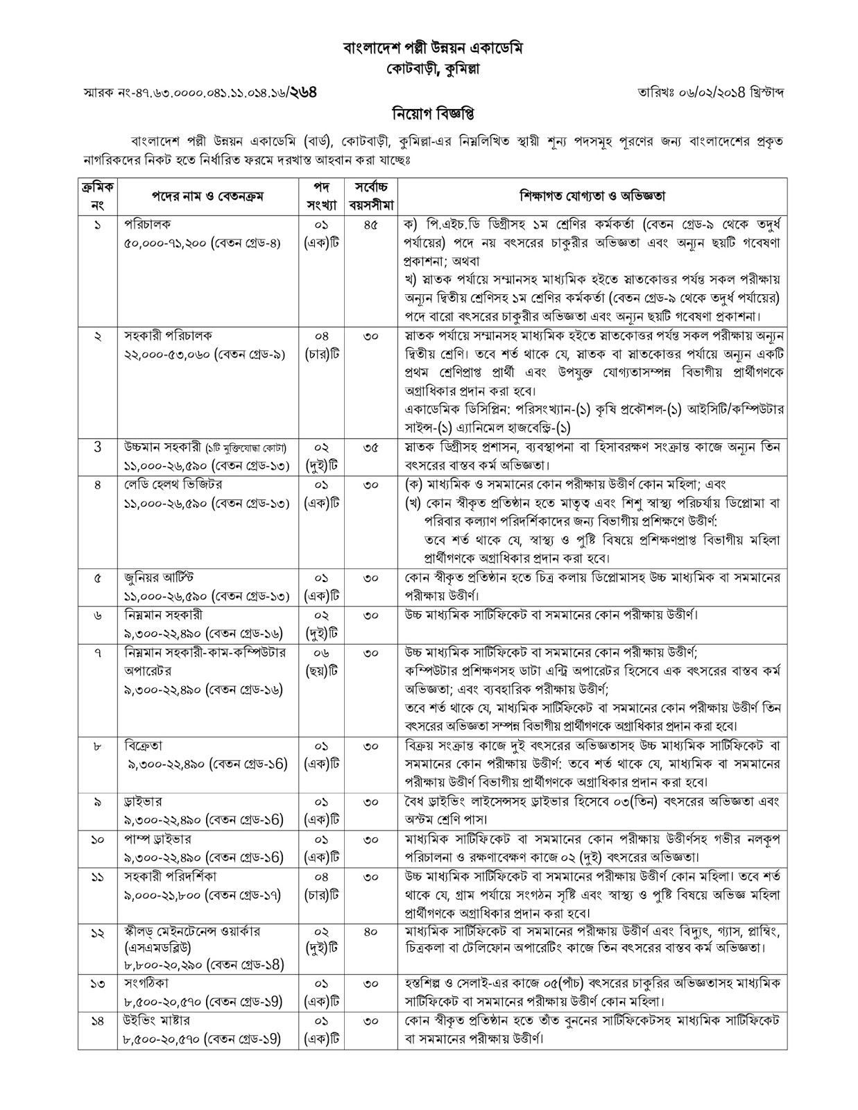 Bangladesh Academy for Rural Development (BARD), Comilla Recruitment Circular 2018