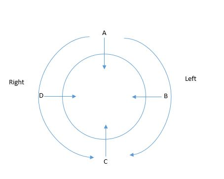 circular seating arrangement