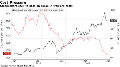 Diễn biễn giá quặng sắt giao ngay và giá cổ phiếu của JFE. Ảnh: Bloomberg.
