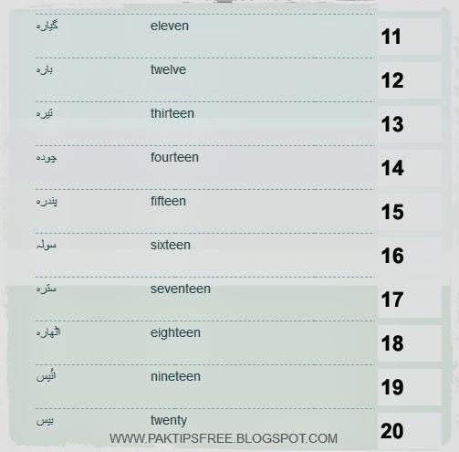 Learn urdu numbers