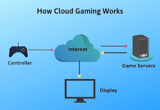 What is Cloud Gaming