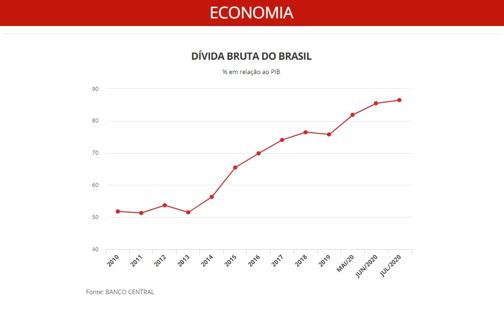 Deuda Pública Brasil