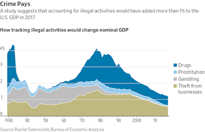 Illegal Activities GDP Effect