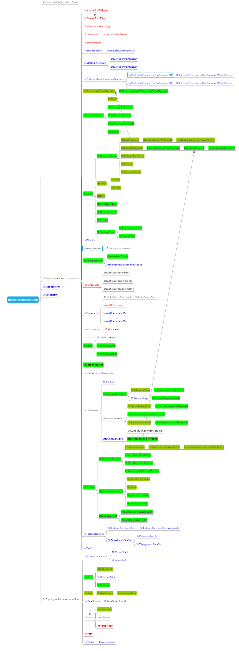 Все геометрические представления в IFC4 и развитие их импорта в Renga