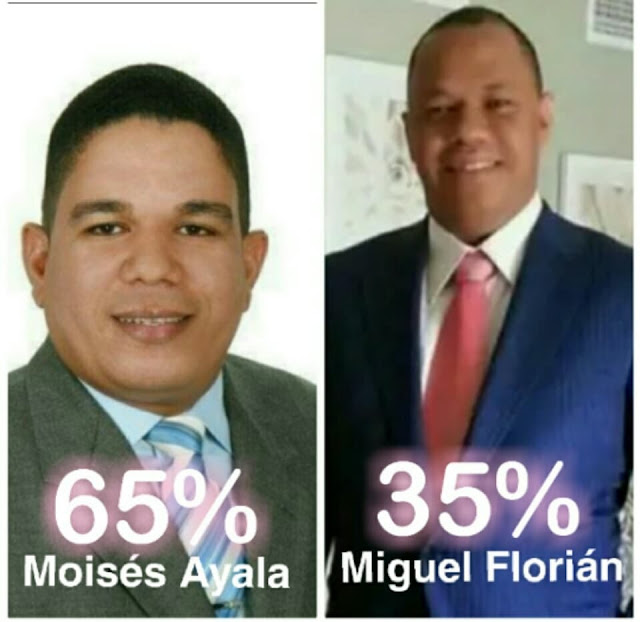 """Diputado Miguel Florián va de picada dentro del PRM """"Empresario Moisés Ayala"""" lo derrotó 65% a 35% en encuesta."""