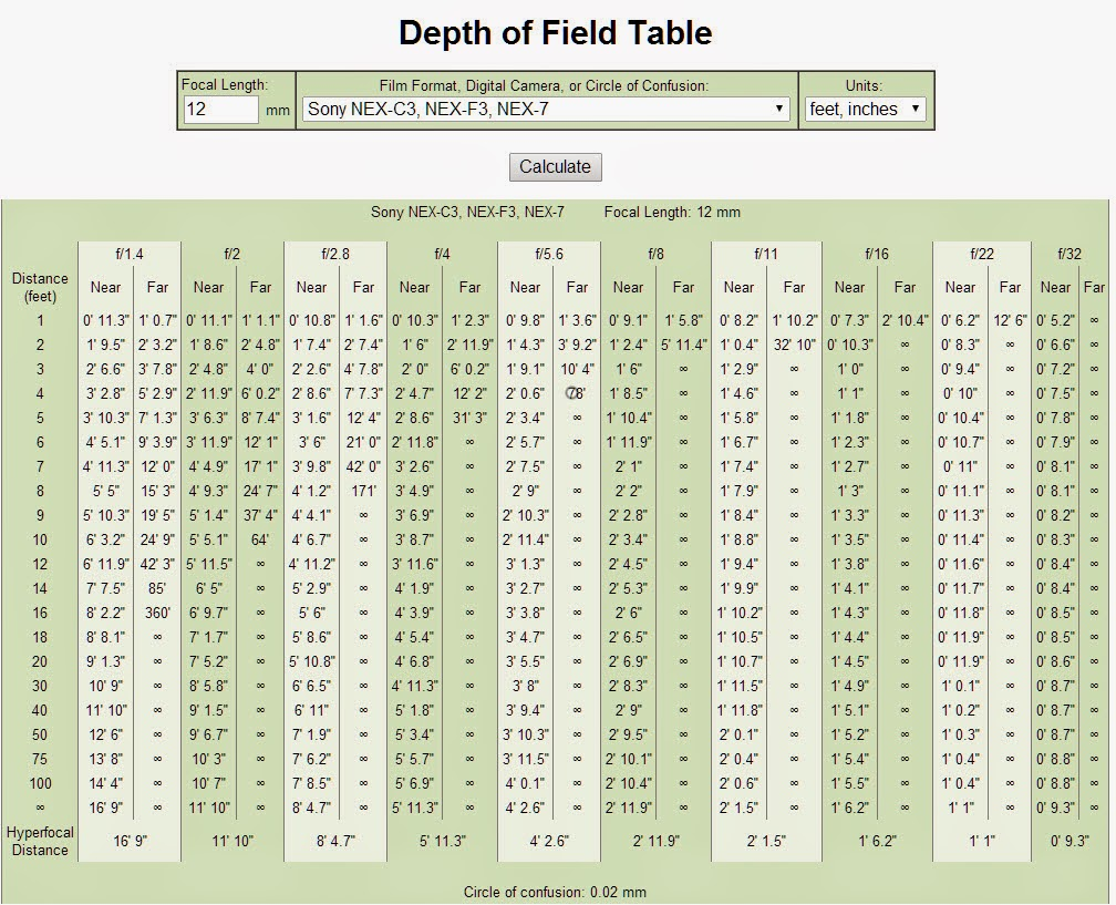 See The Prior Paragraph About Dofmaster This Table Works For A 12mm Focal Length Lens On Sony Aps C Sensor