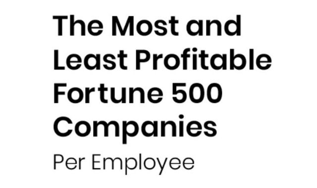 The Fortune 500 Companies that are the Most and the Least Profitable