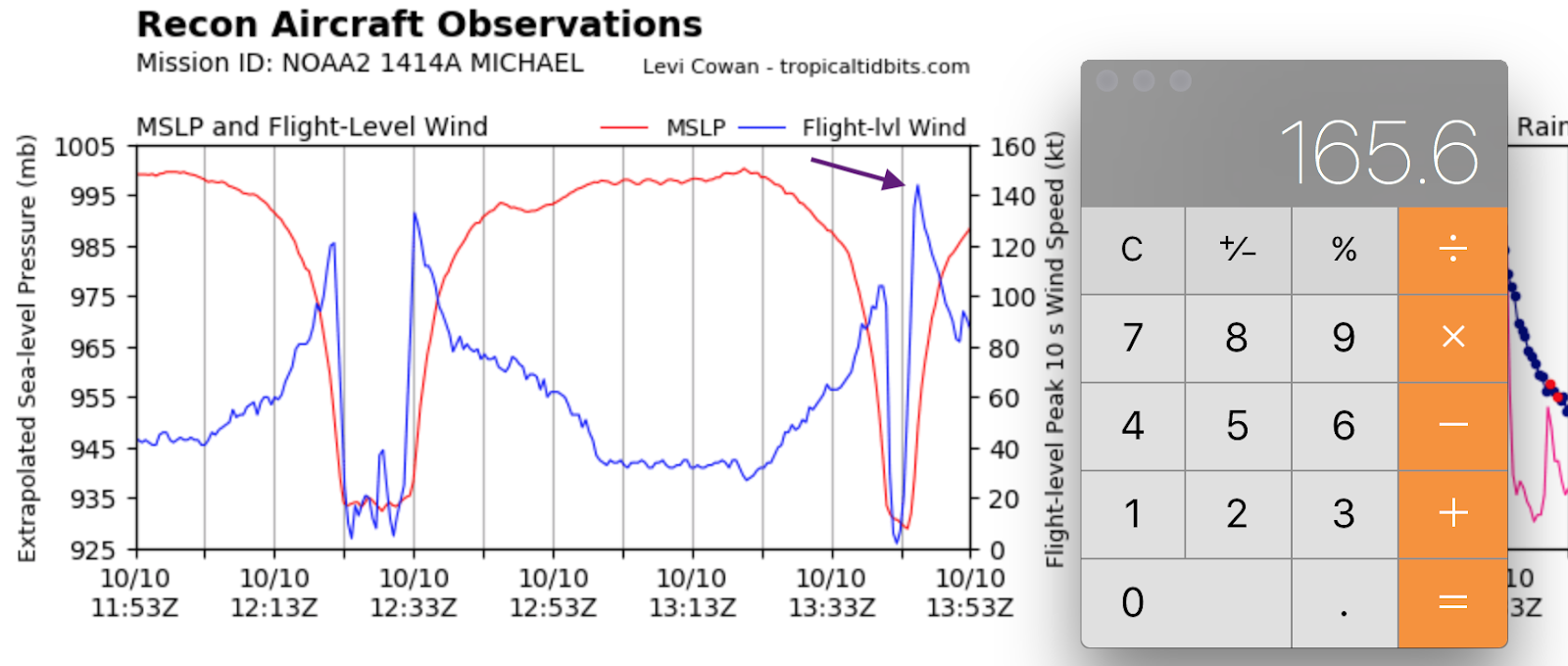 33 Knots To Mph >> Mse Creative Consulting Blog 166 Mph Winds Aloft With Michael