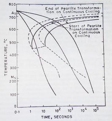 CCT diagram of eutectoid steel