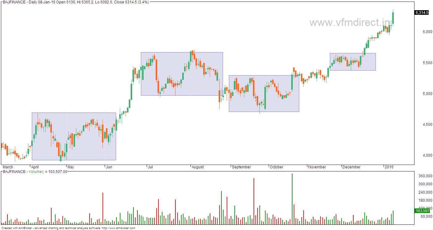 VFMDirect.in: BAJAJ FINANCE charts