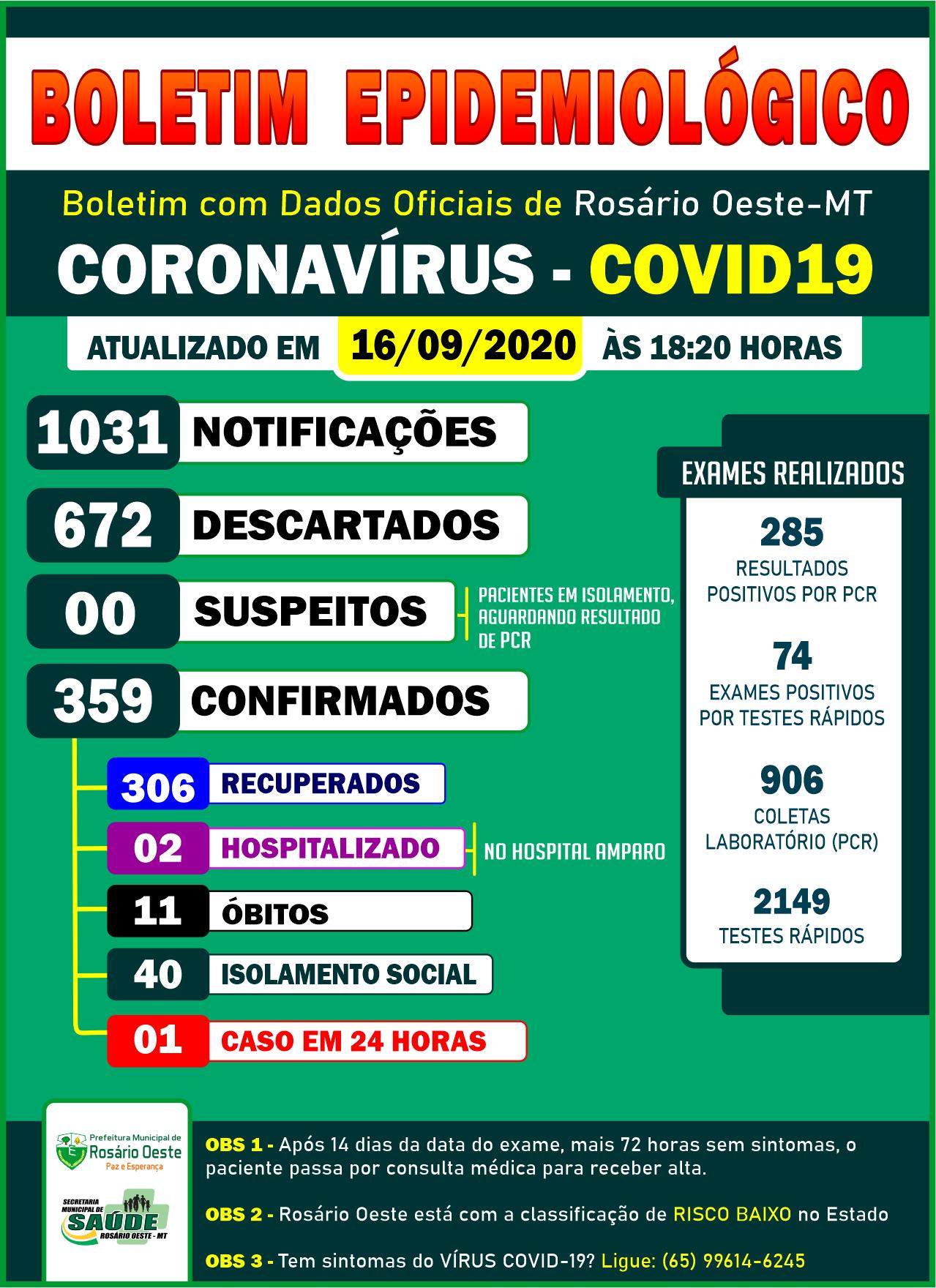 Rosário Oeste registrou mais um caso de Covid19 nas últimas 24 horas