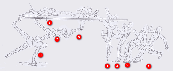 Teknik Lompat Tinggi Gaya Guling Perut (Straddle)