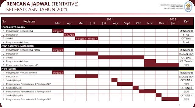 Rencana jadwal Seleksi CASN yang dipaparkan oleh Plt. Deputi  Bidang SDM Aparatur Kementerian PANRB