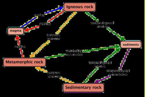 Tahapan Siklus Batuan Beku, Sedimen dan Metamorf