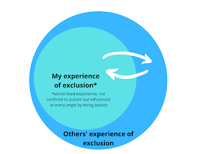 a light blue circle with 'my experience of exclusion' written in it, inside a larger dark blue circle with 'others' experience of exclusion' written in it. Two white arrows pointing in and out of the light blue circle.