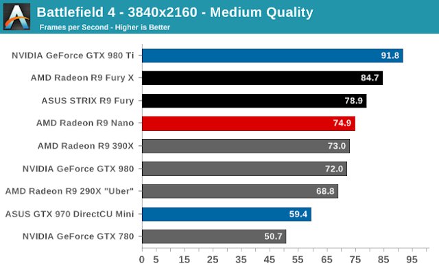 GTX 980 Ti FPS vs Radeon Fury X