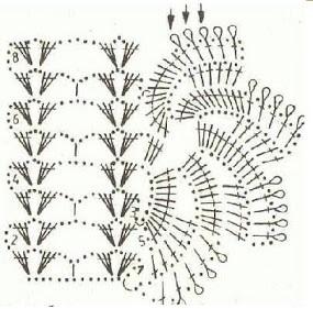 Gráfico de bico de crochê