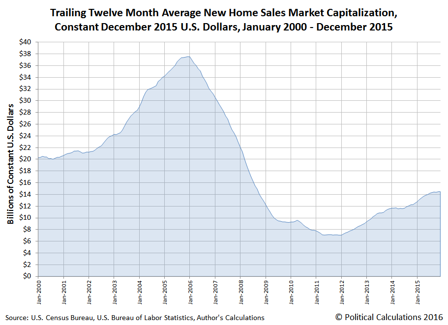 Trailing Twelve Month Average New Home Sales Market Capitalization, Constant December 2015 U.S. Dollars, January 2000 - December 2015