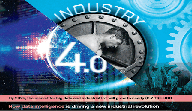 What is Industry 4.0 and the Technologies that Power it? #infographic