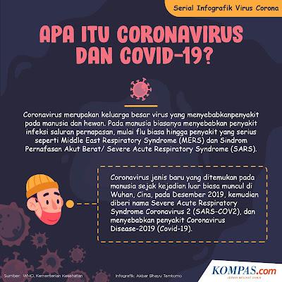 Infografis definisi Covid 19