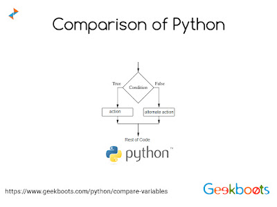 https://www.geekboots.com/python/compare-variables