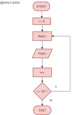 Bahasa C Statement Perulangan Looping Redaksiana