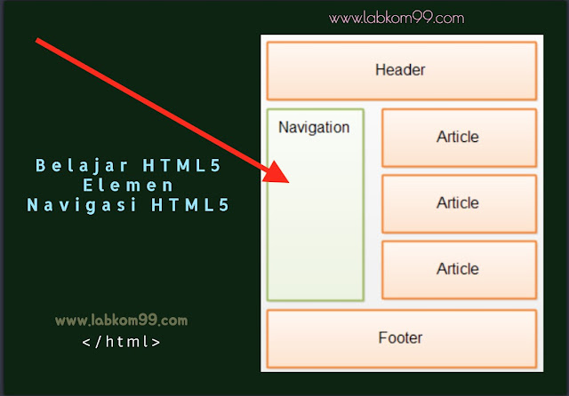 Belajar HTML5 Elemen Navigasi HTML5