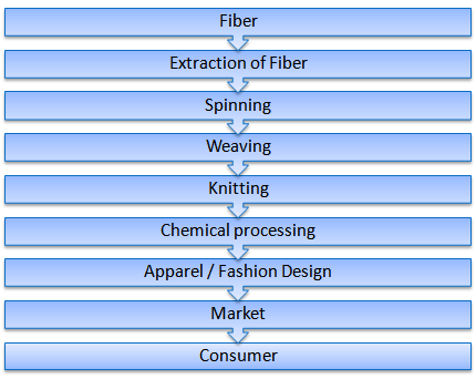 Comprehensive Study Of Textile From Fiber To Fashion Textile Learner