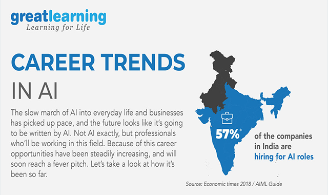 Career Trends in AI