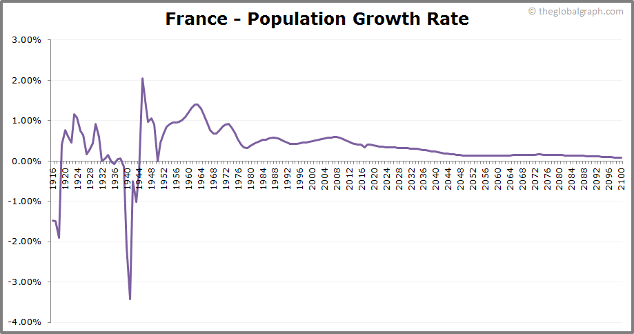 France  Population Growth Rate