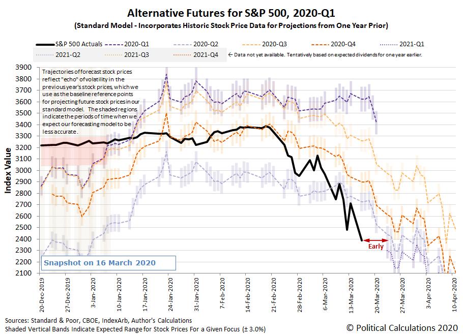 Alternative Futures - S&P 500 - 2020Q1 - Standard Model - Snapshot 16 March 2020